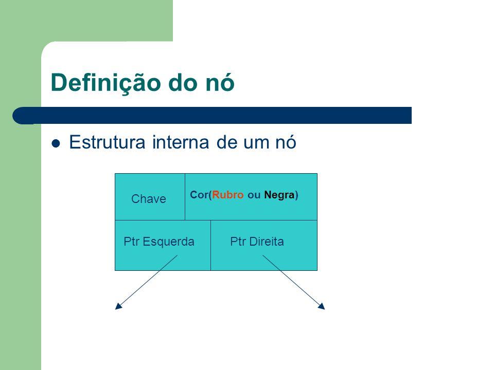 Definição do nó Estrutura interna de um nó Chave Ptr Esquerda