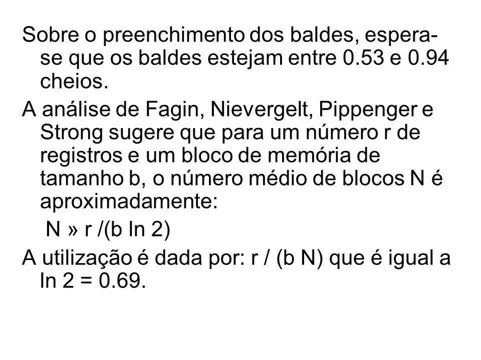 Sobre o preenchimento dos baldes, espera-se que os baldes estejam entre 0.53 e 0.94 cheios.