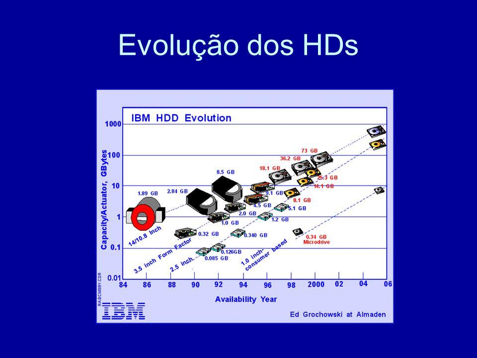 Evolução dos HDs