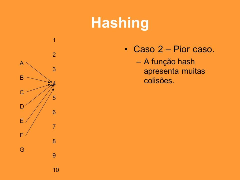 Hashing Caso 2 – Pior caso. A função hash apresenta muitas colisões. 1