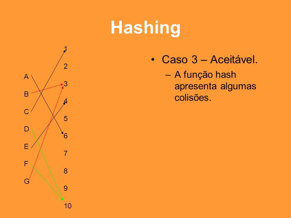 Hashing Caso 3 – Aceitável. A função hash apresenta algumas colisões.