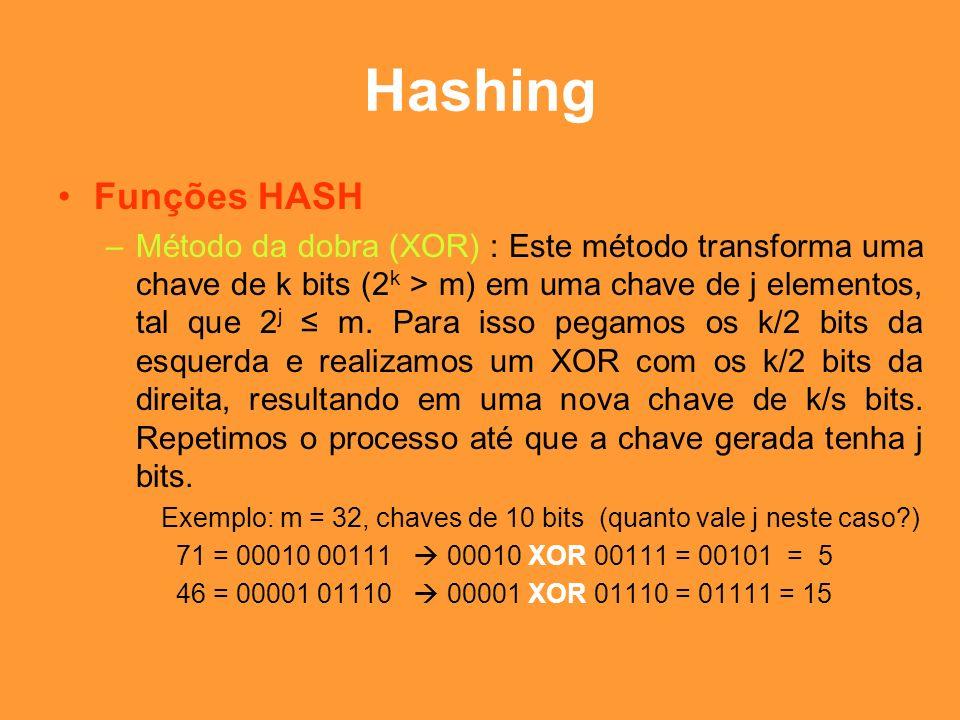 Hashing Funções HASH.