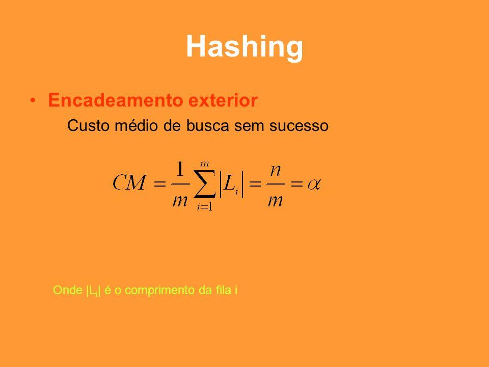 Hashing Encadeamento exterior Custo médio de busca sem sucesso