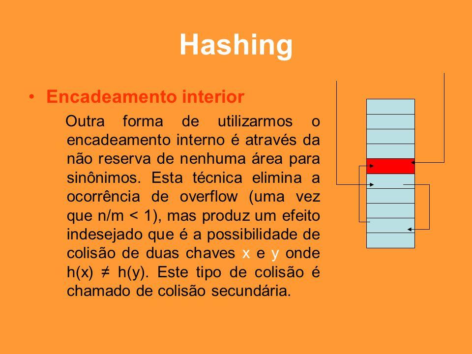 Hashing Encadeamento interior