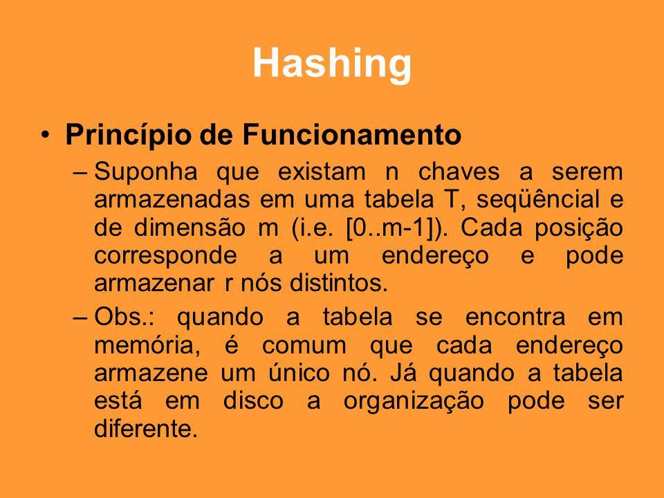 Hashing Princípio de Funcionamento