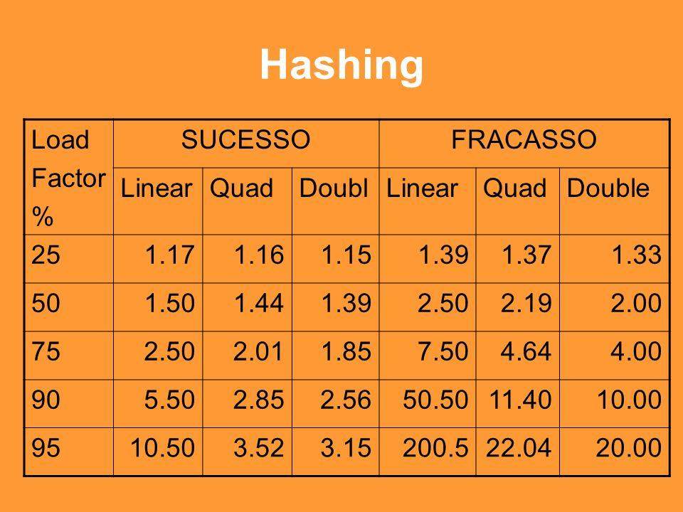 Hashing Load Factor % SUCESSO FRACASSO Linear Quad Doubl Double 25