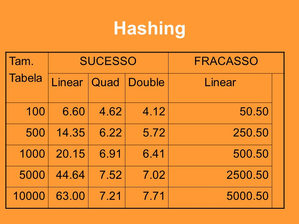 Hashing Tam. Tabela SUCESSO FRACASSO Linear Quad Double 100 6.60 4.62