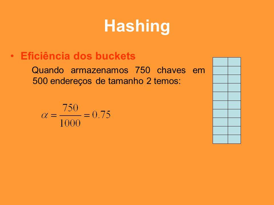 Hashing Eficiência dos buckets
