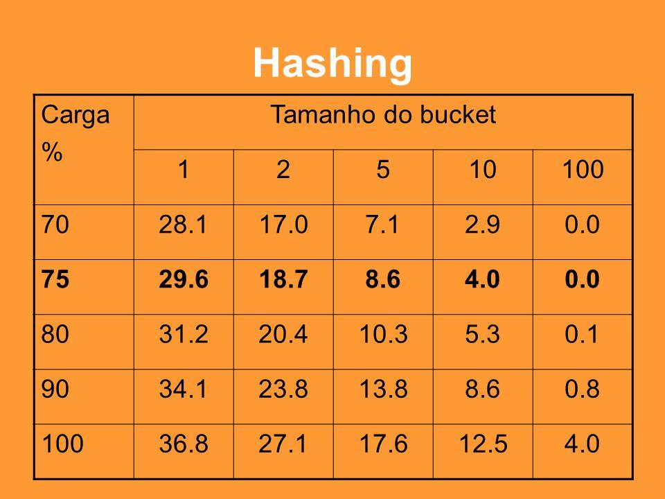 Hashing Carga % Tamanho do bucket 1 2 5 10 100 70 28.1 17.0 7.1 2.9