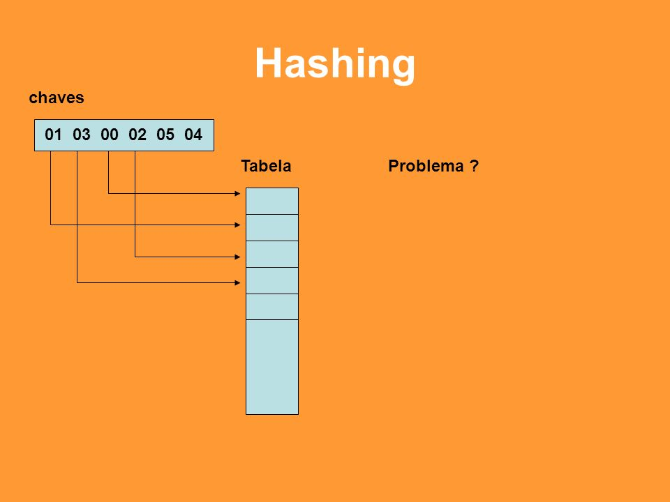 Hashing chaves 01 03 00 02 05 04 Tabela Problema
