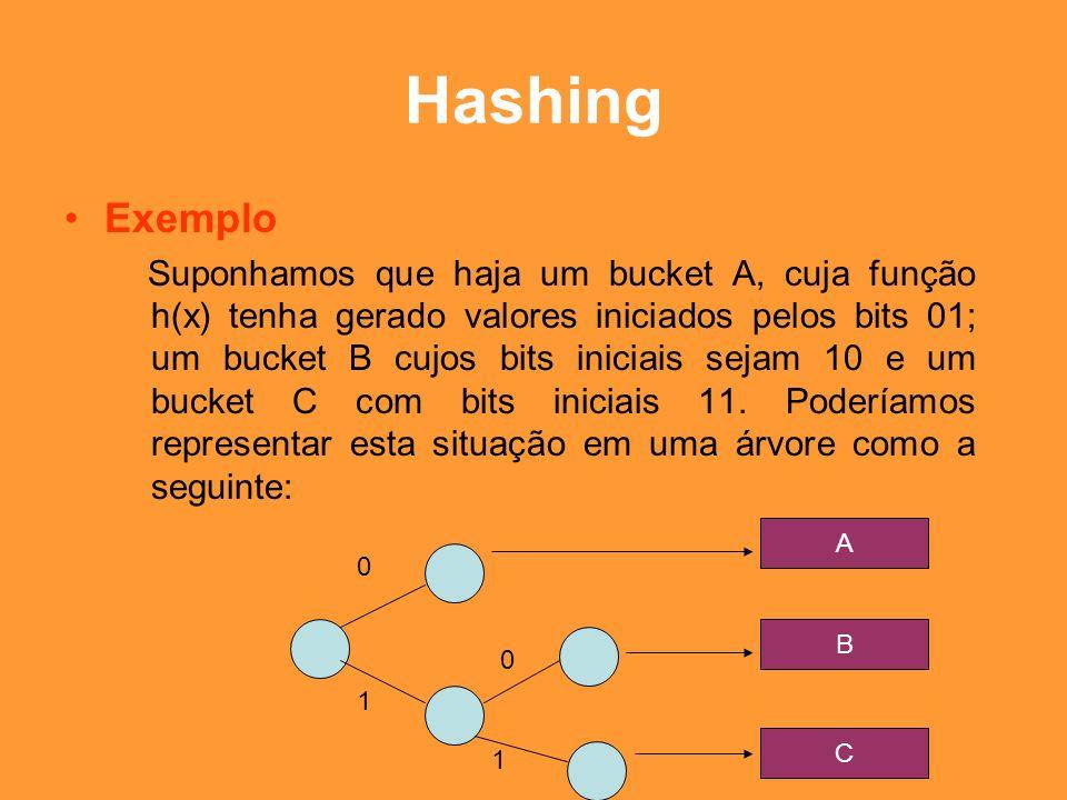 Hashing Exemplo.