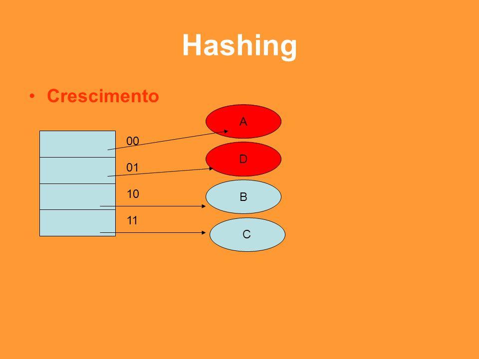 Hashing Crescimento A 00 D 01 B 10 11 C