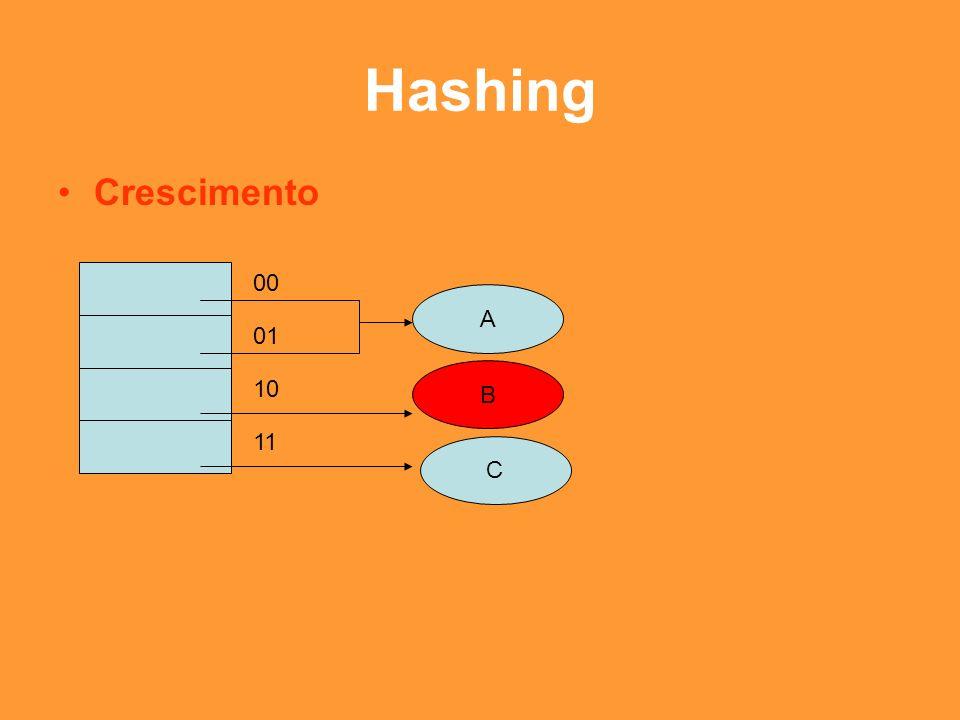 Hashing Crescimento 00 A 01 B 10 11 C