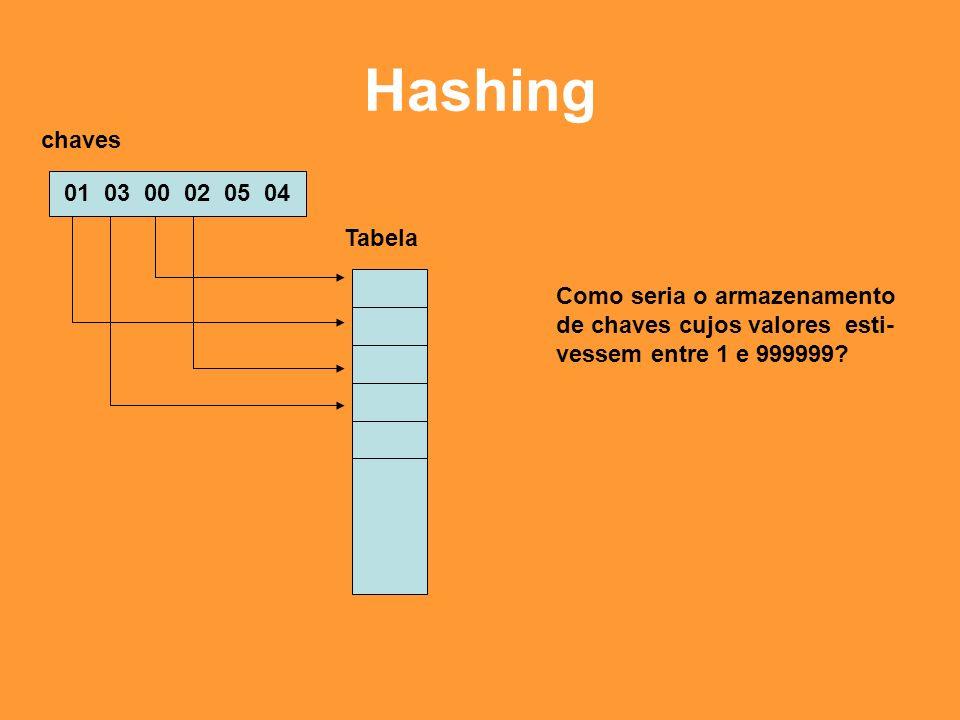 Hashing chaves 01 03 00 02 05 04 Tabela Como seria o armazenamento