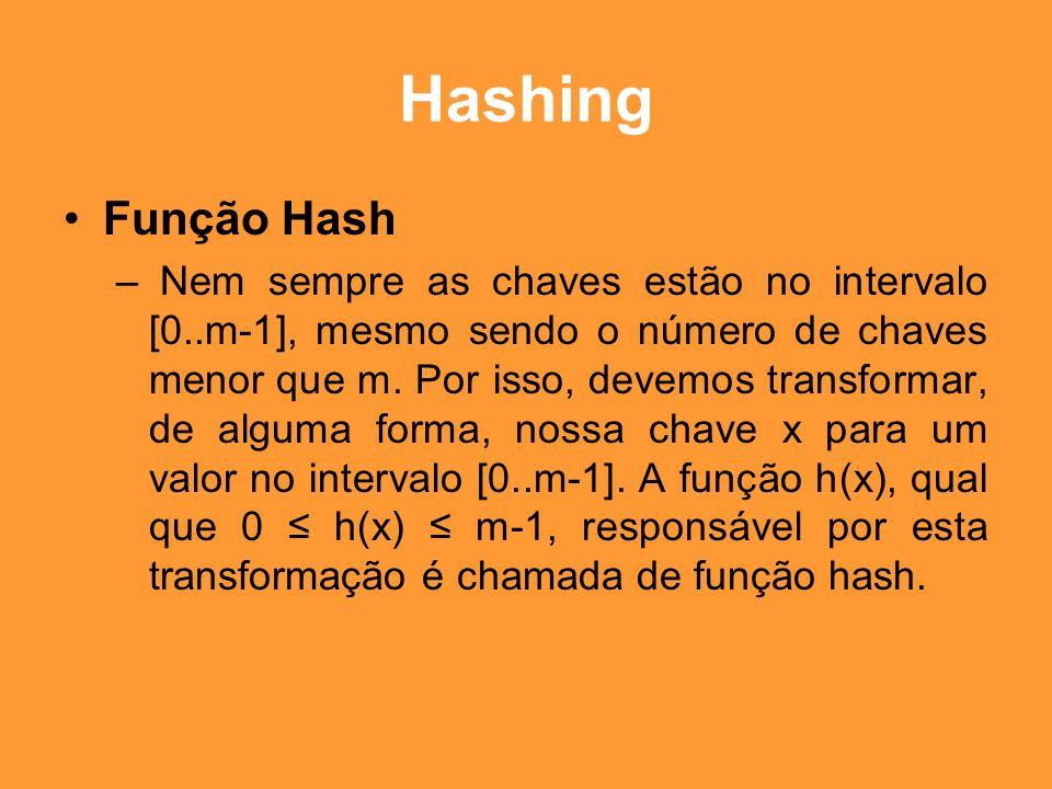Hashing Função Hash.