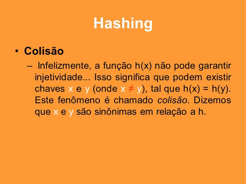 Hashing Colisão.