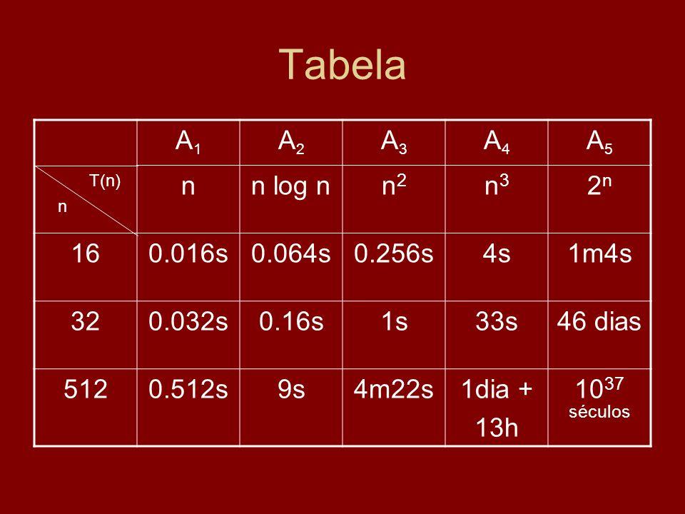 Tabela A1 A2 A3 A4 A5 n n log n n2 n3 2n 16 0.016s 0.064s 0.256s 4s