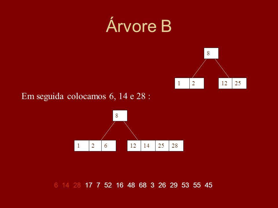 Árvore B Em seguida colocamos 6, 14 e 28 :