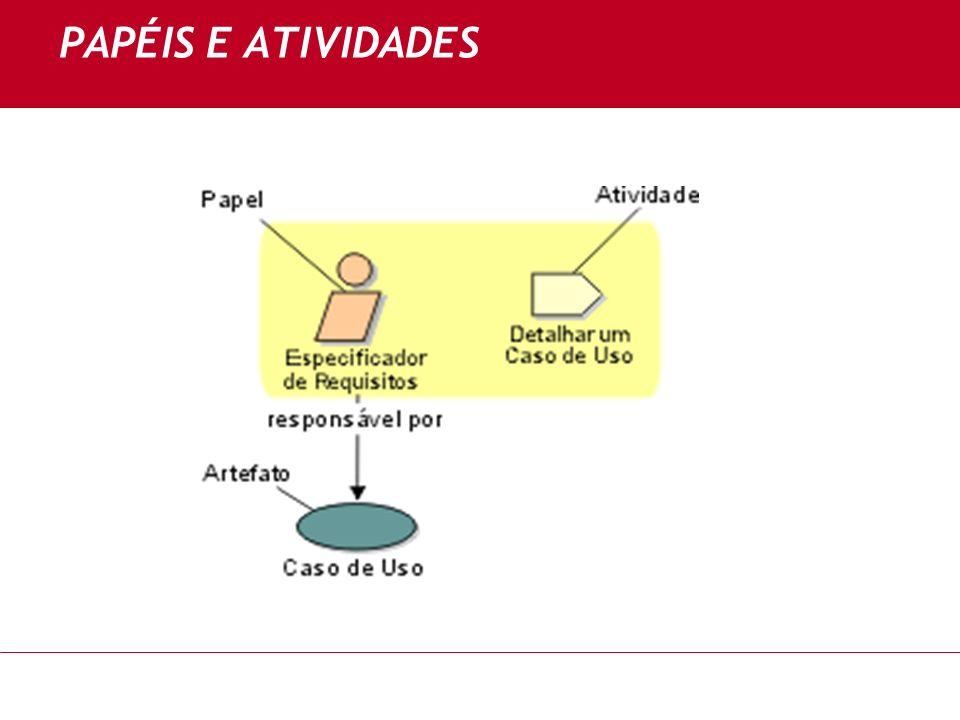 PAPÉIS E ATIVIDADES