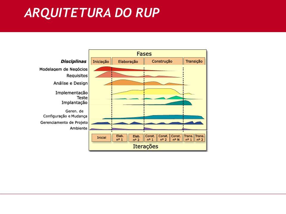 ARQUITETURA DO RUP