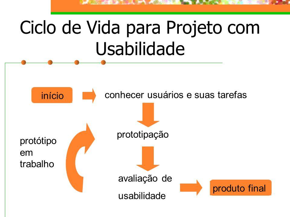 Ciclo de Vida para Projeto com Usabilidade