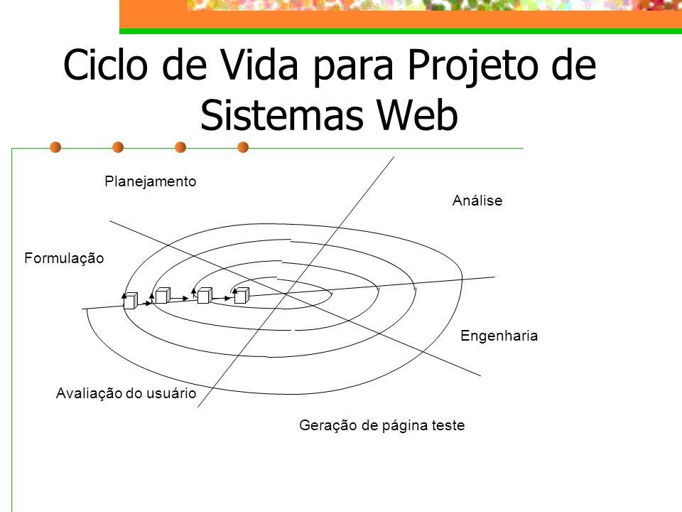 Ciclo de Vida para Projeto de Sistemas Web