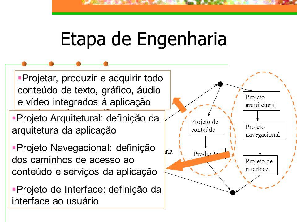 Etapa de Engenharia Projeto Arquitetural: definição da arquitetura da aplicação.