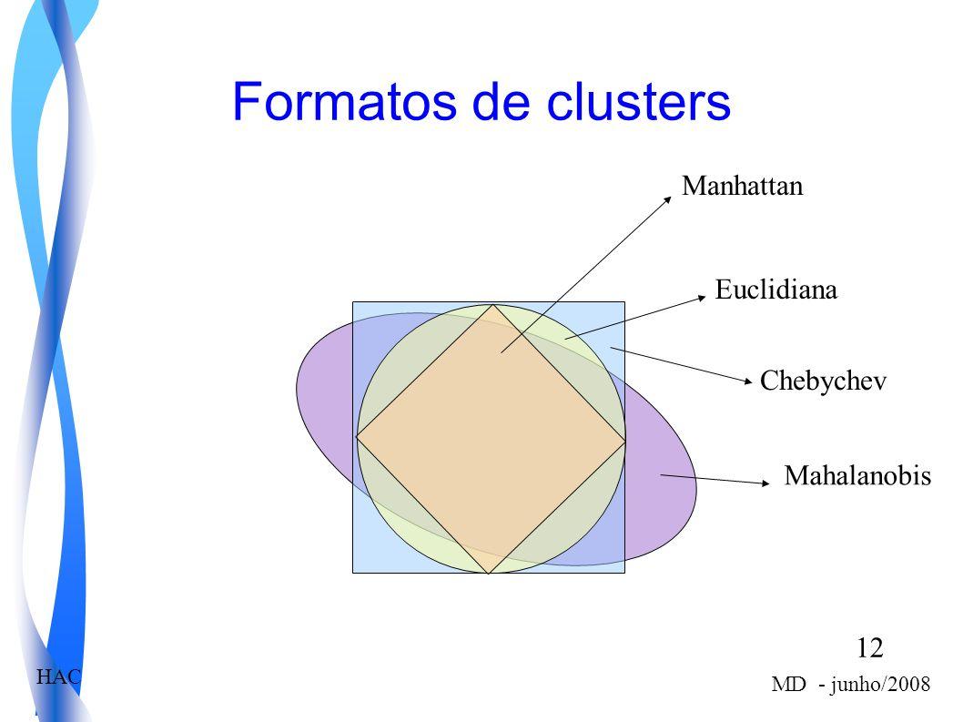 Formatos de clusters Manhattan Euclidiana Chebychev Mahalanobis