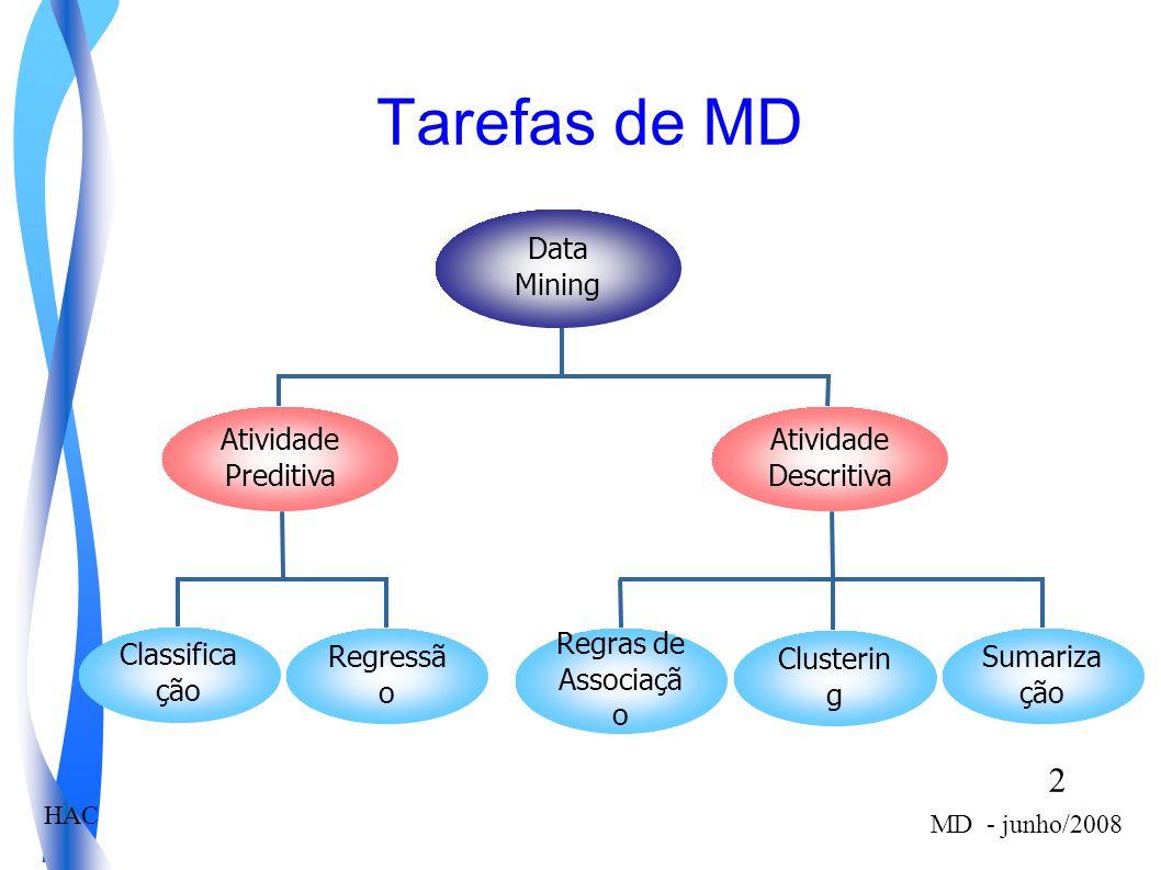 Tarefas de MD Data Mining Atividade Preditiva Atividade Descritiva