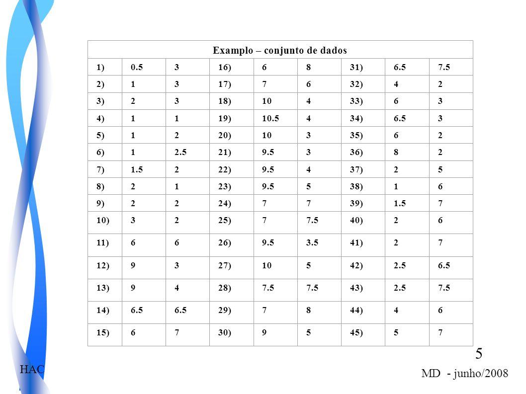 Examplo – conjunto de dados