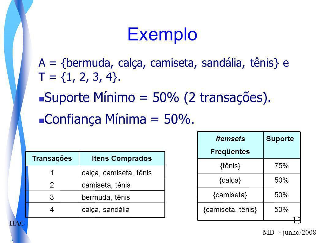 Exemplo Suporte Mínimo = 50% (2 transações). Confiança Mínima = 50%.