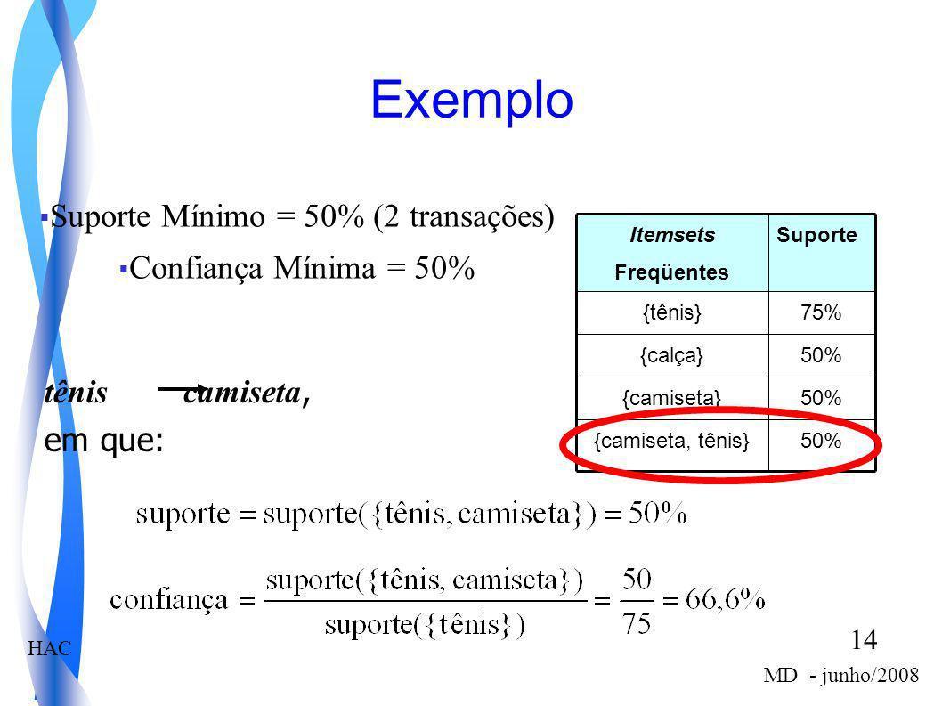 Suporte Mínimo = 50% (2 transações)
