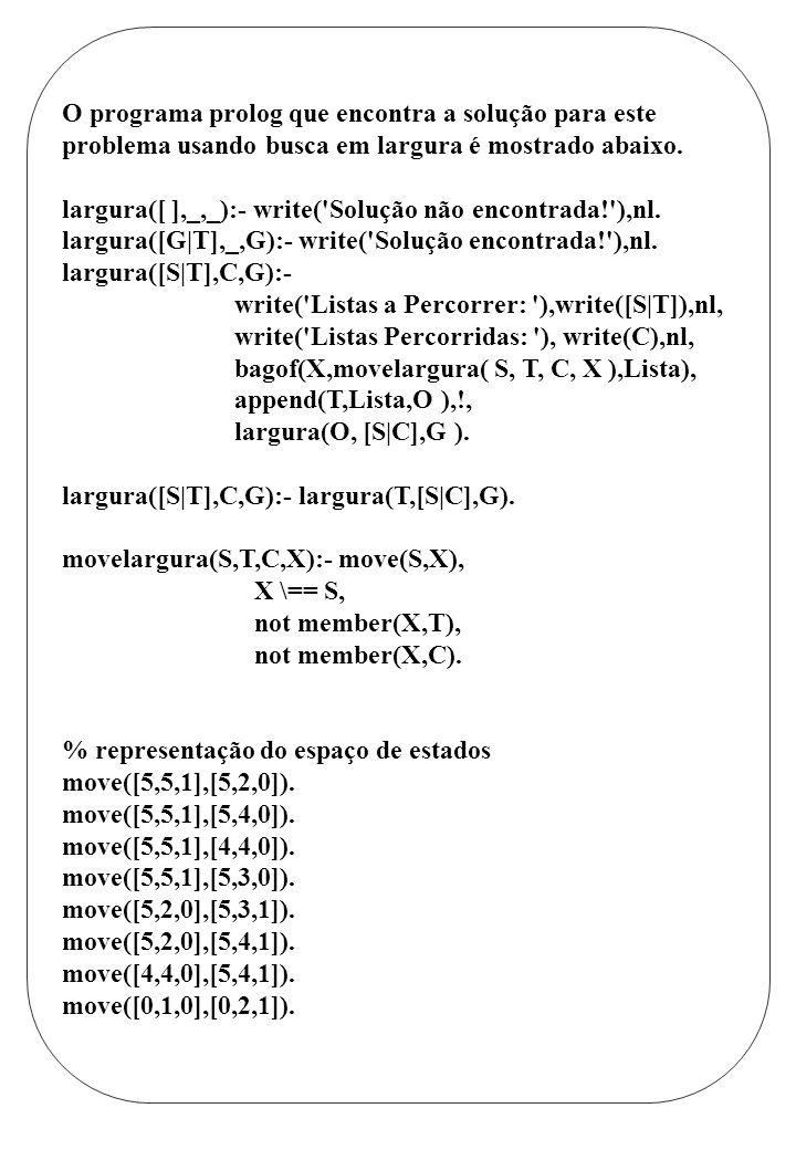 O programa prolog que encontra a solução para este problema usando busca em largura é mostrado abaixo.