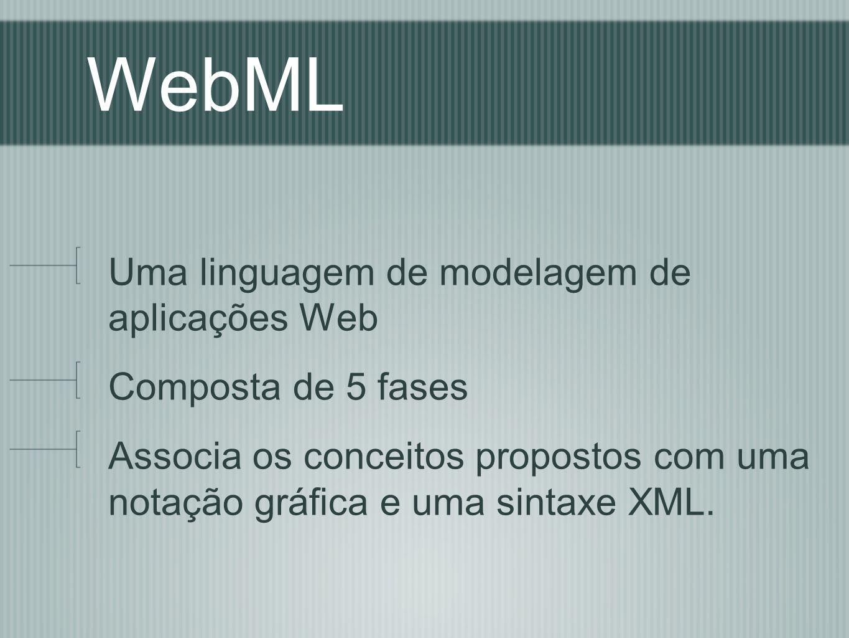 WebML Uma linguagem de modelagem de aplicações Web Composta de 5 fases
