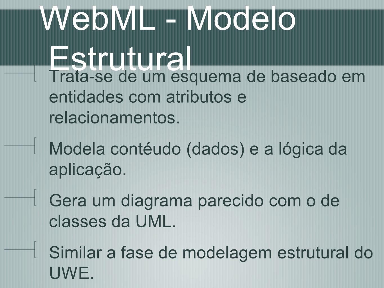 WebML - Modelo Estrutural