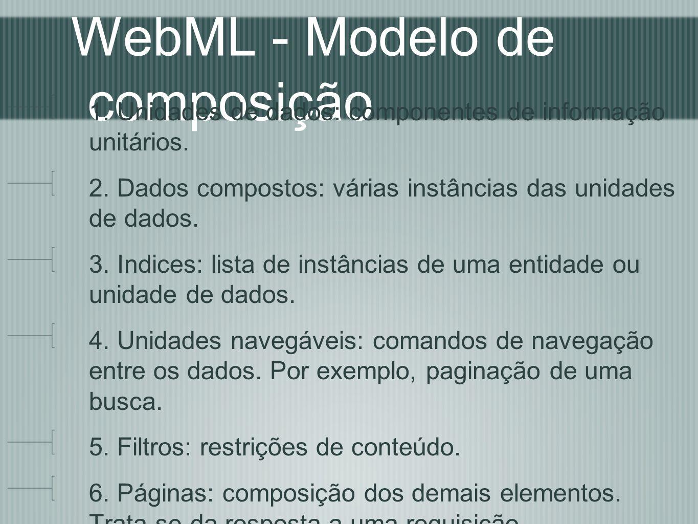 WebML - Modelo de composição