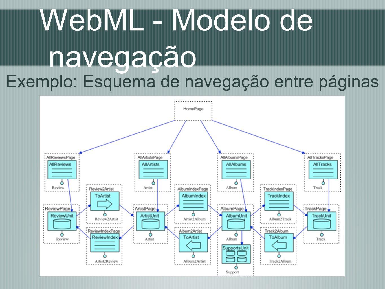 WebML - Modelo de navegação