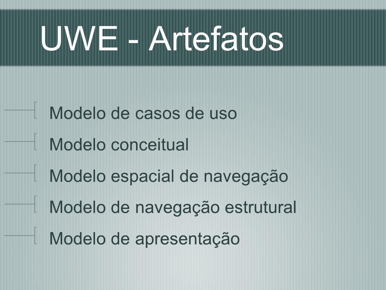 UWE - Artefatos Modelo de casos de uso Modelo conceitual