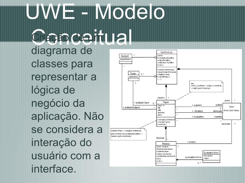 UWE - Modelo Conceitual