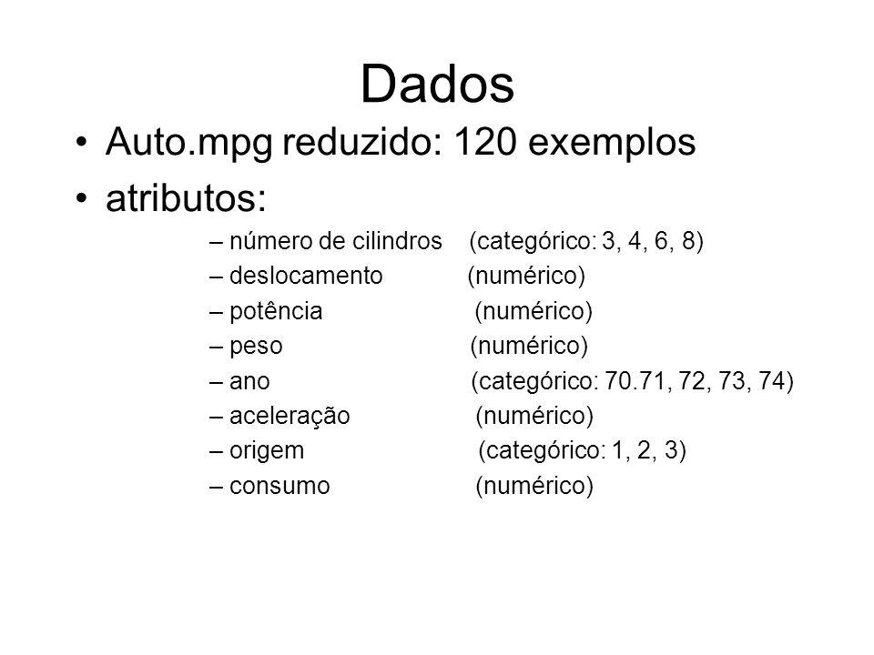 Dados Auto.mpg reduzido: 120 exemplos atributos: