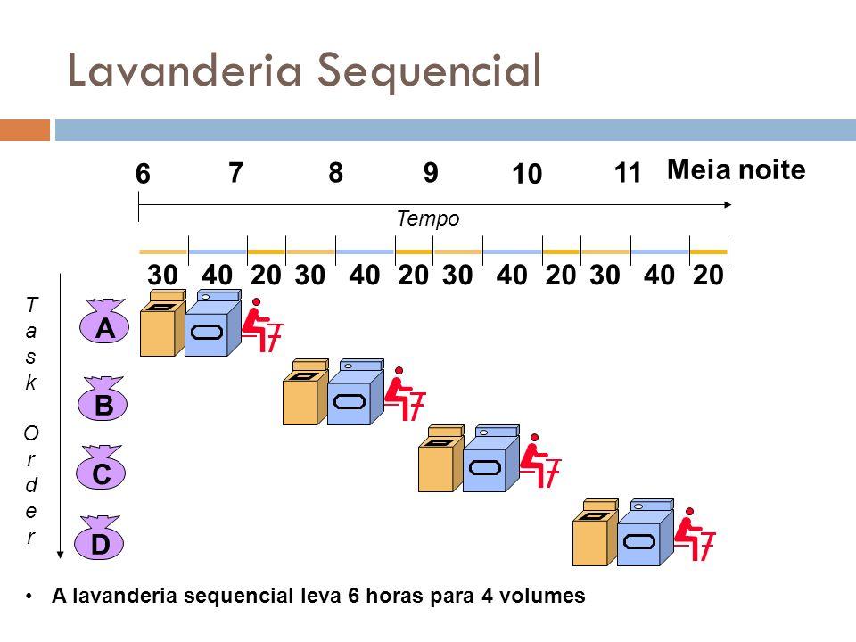 Lavanderia Sequencial