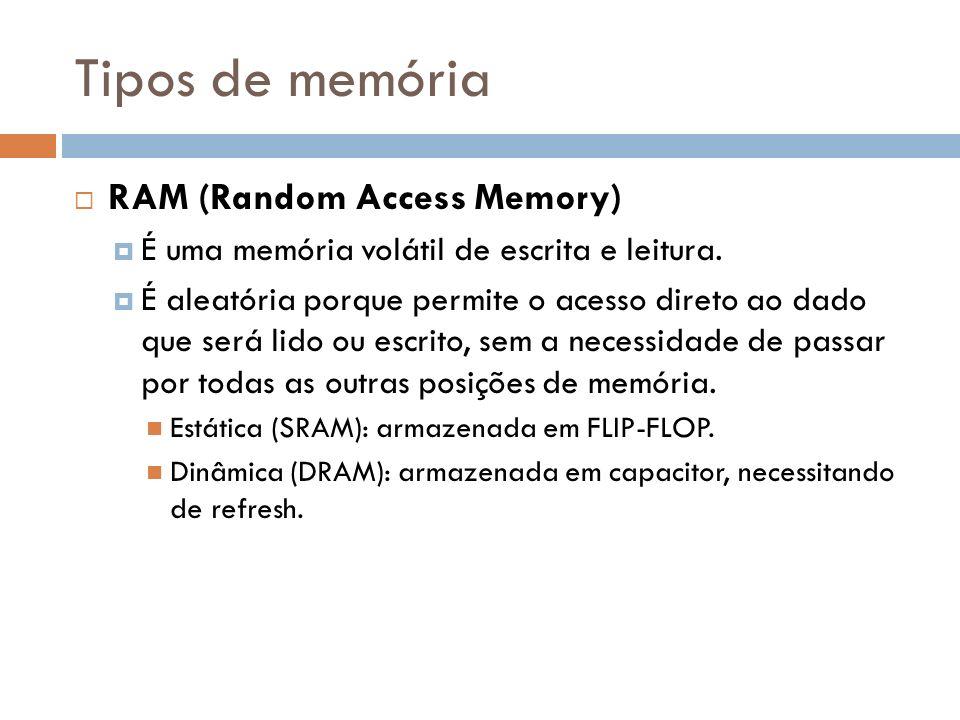 Tipos de memória RAM (Random Access Memory)
