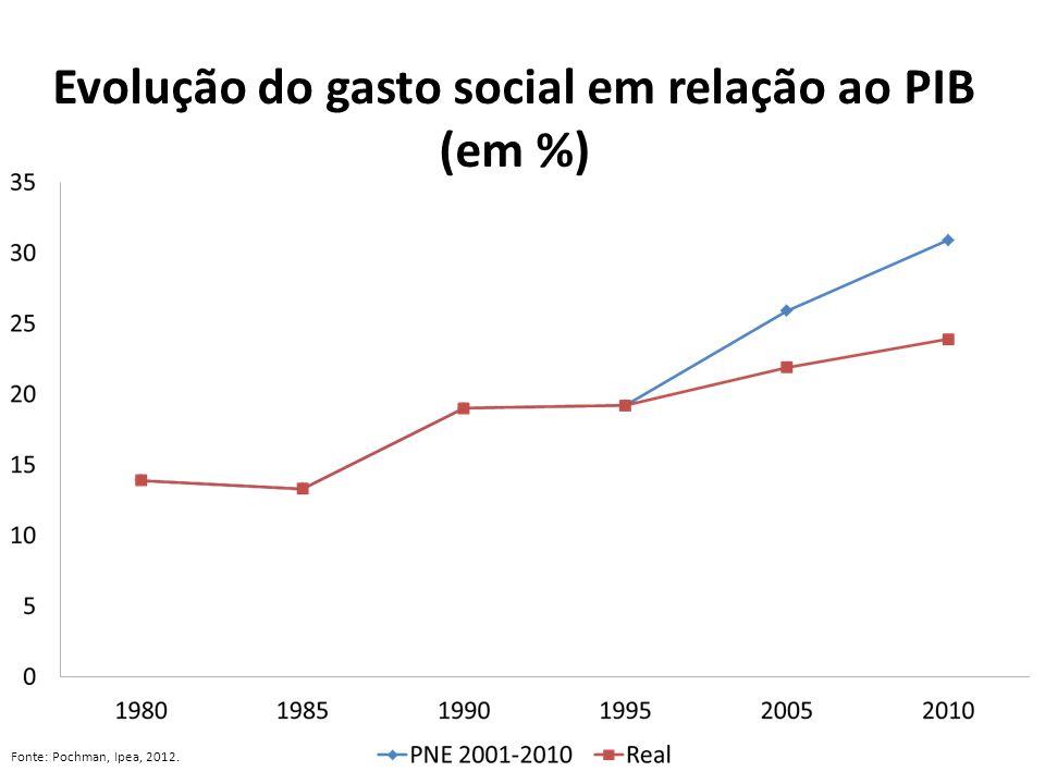 Evolução do gasto social em relação ao PIB (em %)