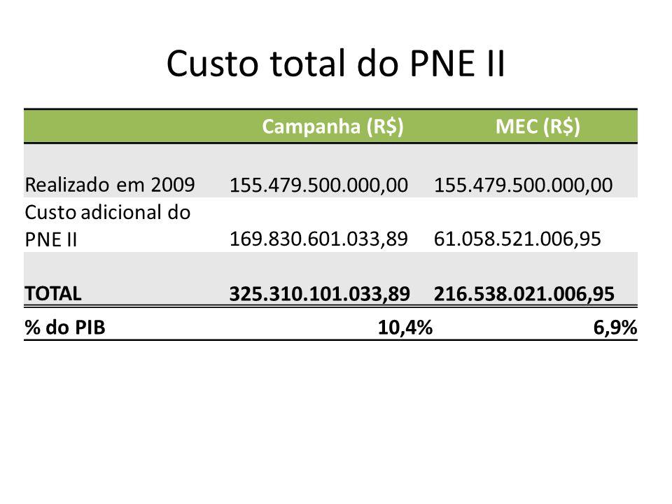 Custo total do PNE II Campanha (R$) MEC (R$) Realizado em 2009