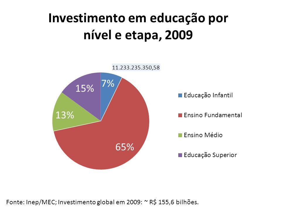 Fonte: Inep/MEC; Investimento global em 2009: ~ R$ 155,6 bilhões.