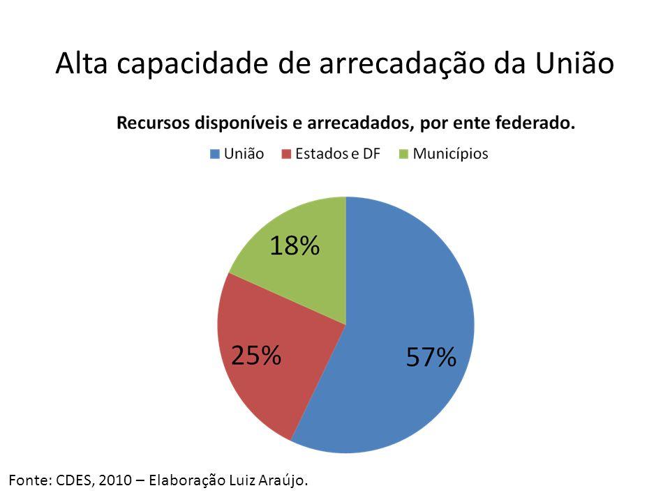 Alta capacidade de arrecadação da União