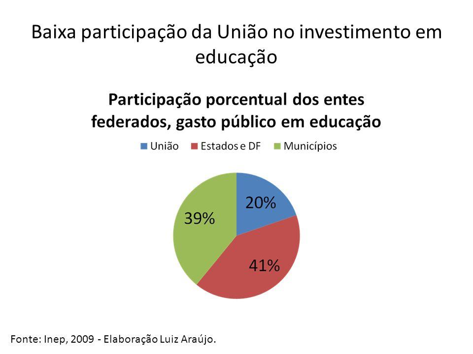 Baixa participação da União no investimento em educação