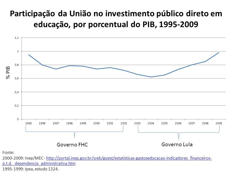 Participação da União no investimento público direto em educação, por porcentual do PIB, 1995-2009