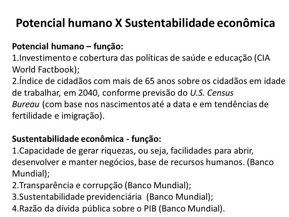Potencial humano X Sustentabilidade econômica