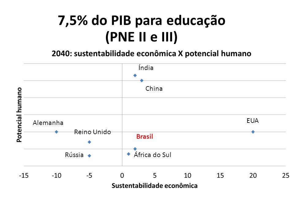 7,5% do PIB para educação (PNE II e III)
